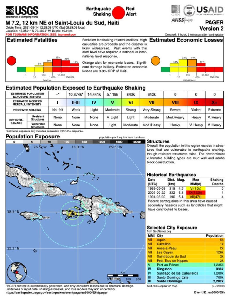 Chart showing casualties and infrastructure damage in Haiti Earthquake
